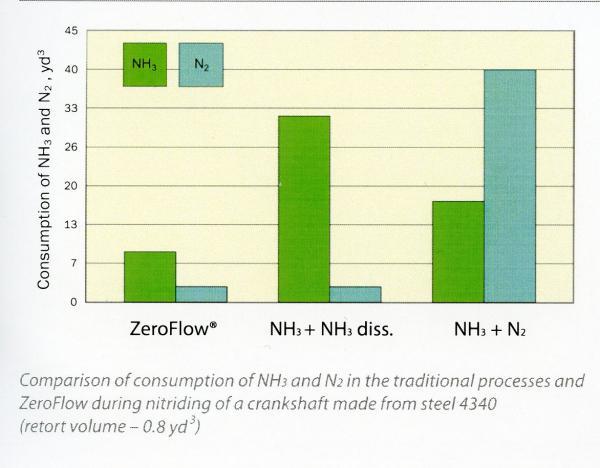 gas nitriding chart 2003