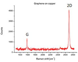 Raman spectrum confirms the high quality of graphene layer grown on copper. No observable D (defective) peak. Small FWHM of 2D peak indicates a true single layer of graphene