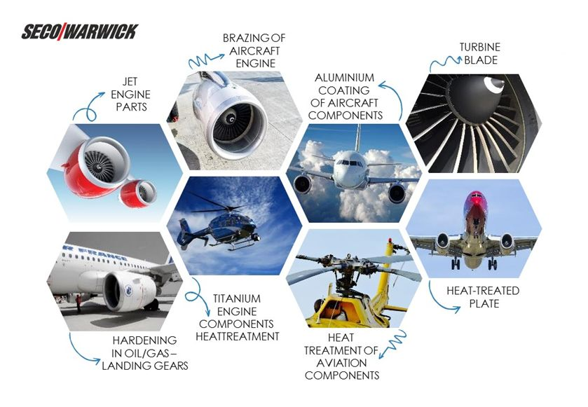 SECO/WARWICK titanium aerospace aluminium hardening brazing