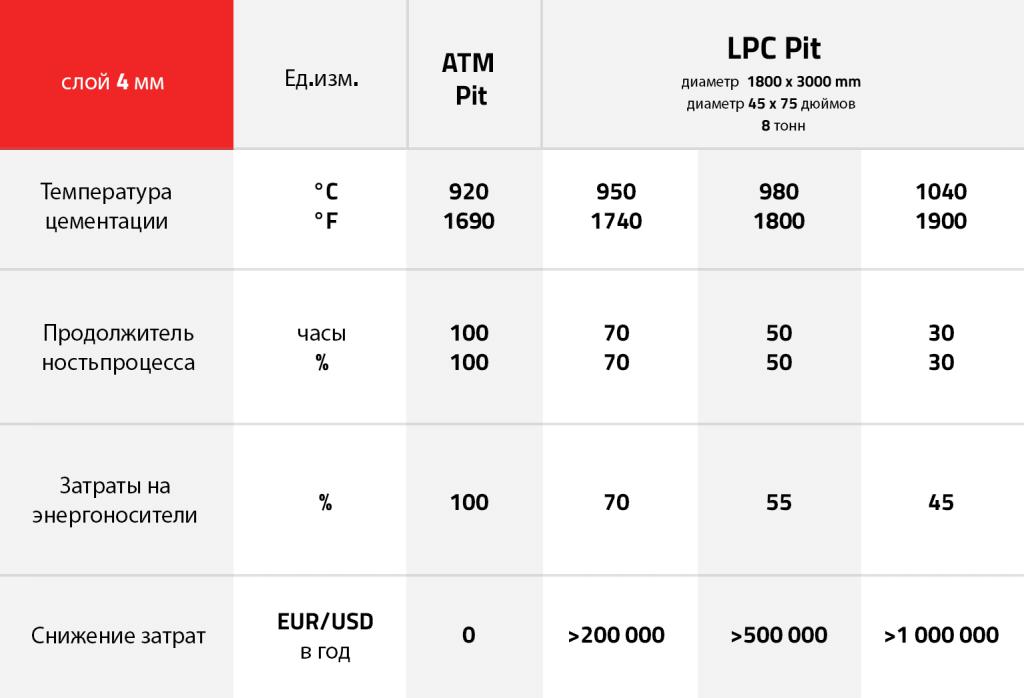 таблица параметров PIT LPC