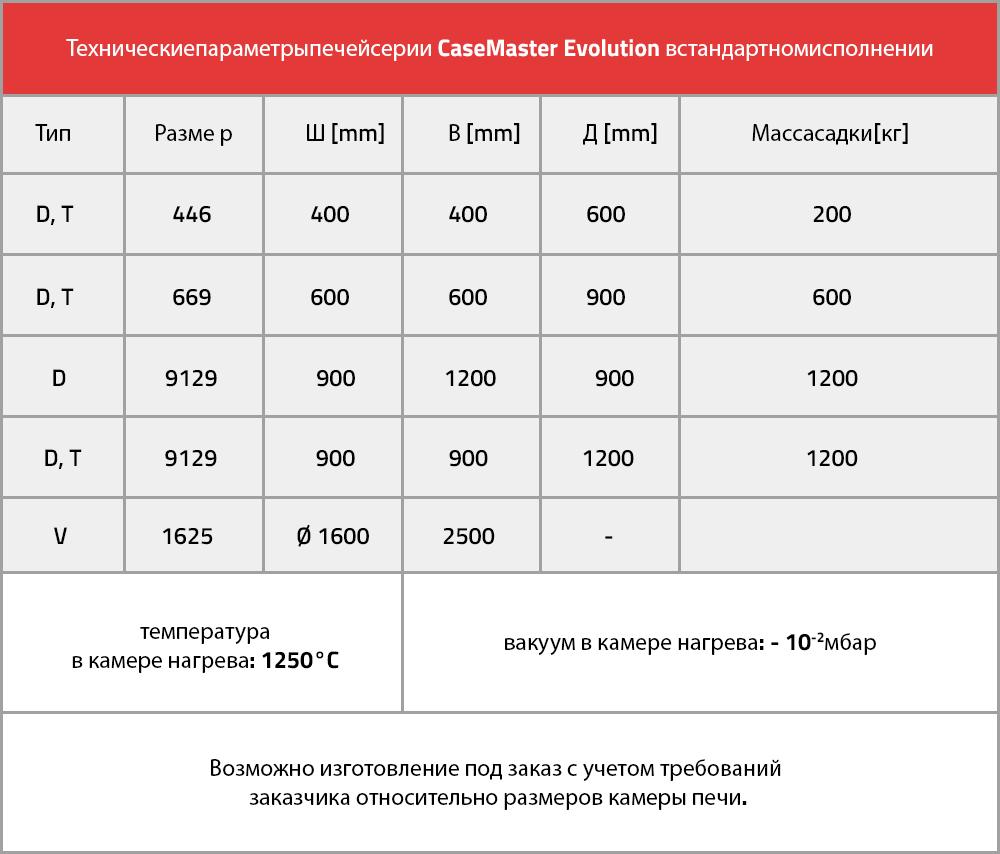 Технические параметры печей серии CaseMaster Evolution в стандартном исполнении