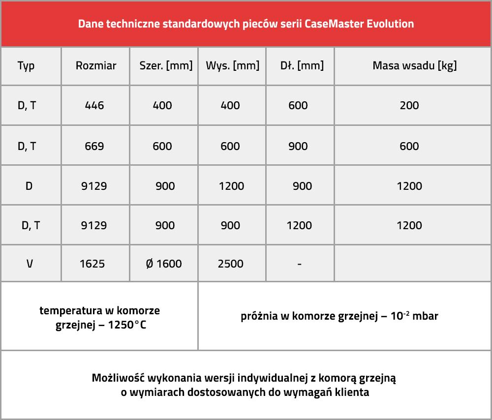 Dane techniczne standardowych pieców serii CaseMaster Evolution