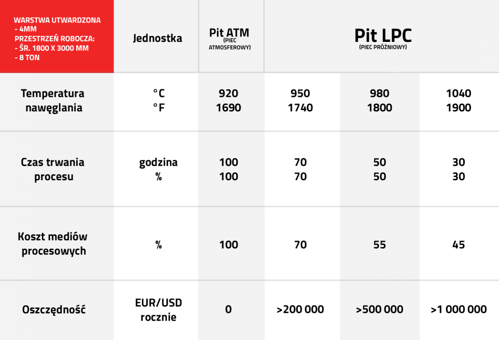 Piec wgłębny próżniowy tabela parametrów