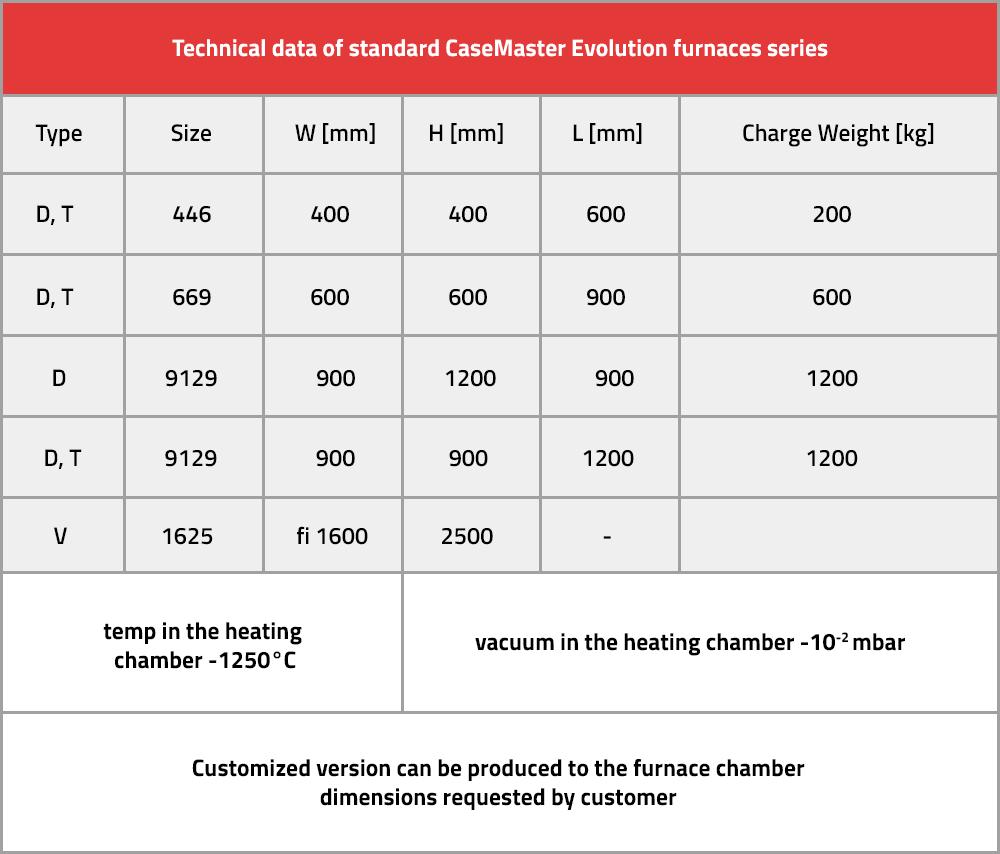 Technical data of standard CaseMaster Evolution furnaces series