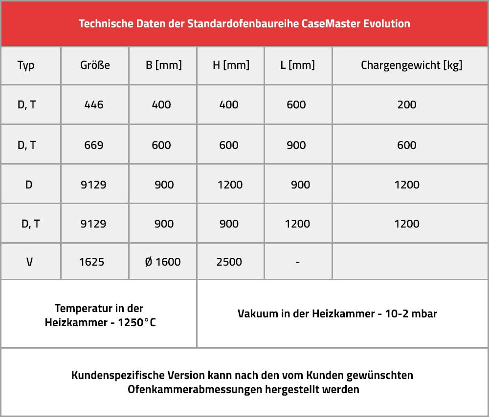 Technische Daten der Standardofenbaureihe CaseMaster Evolution