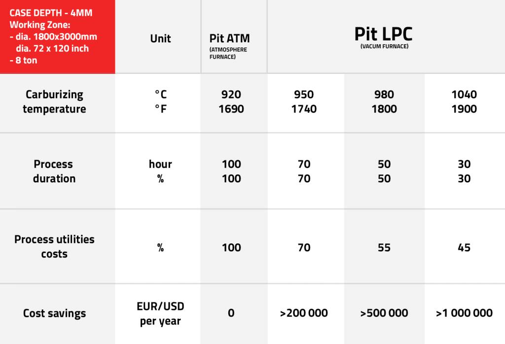 table 4mm case Pit LPC